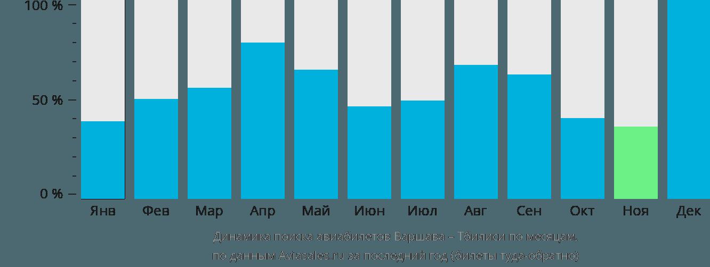 Динамика поиска авиабилетов из Варшавы в Тбилиси по месяцам