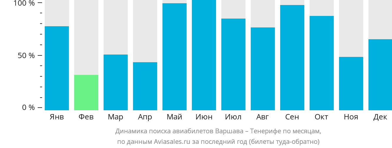 Динамика поиска авиабилетов из Варшавы на Тенерифе по месяцам