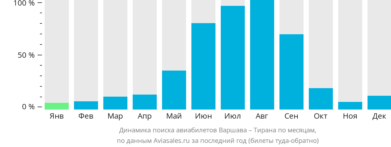 Динамика поиска авиабилетов из Варшавы в Тирану по месяцам