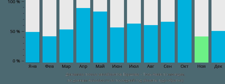 Динамика поиска авиабилетов из Варшавы в Тель-Авив по месяцам