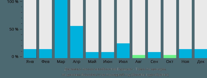 Динамика поиска авиабилетов из Варшавы в Томск по месяцам