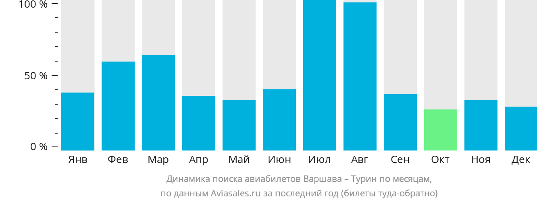Динамика поиска авиабилетов из Варшавы в Турин по месяцам