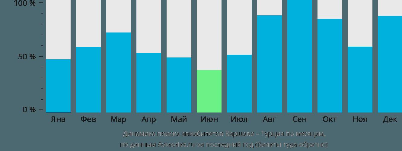 Динамика поиска авиабилетов из Варшавы в Турцию по месяцам