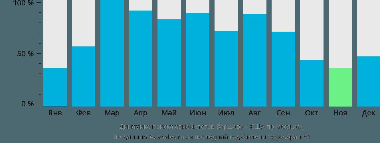 Динамика поиска авиабилетов из Варшавы в США по месяцам