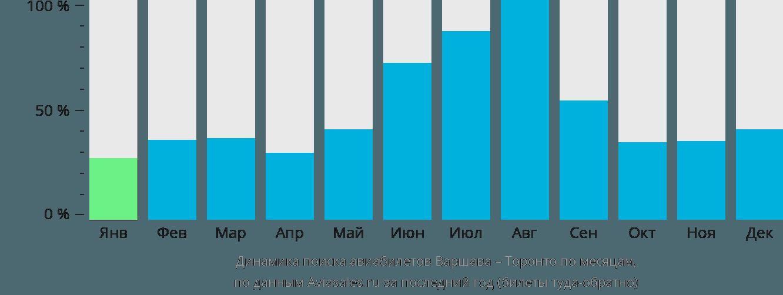 Динамика поиска авиабилетов из Варшавы в Торонто по месяцам