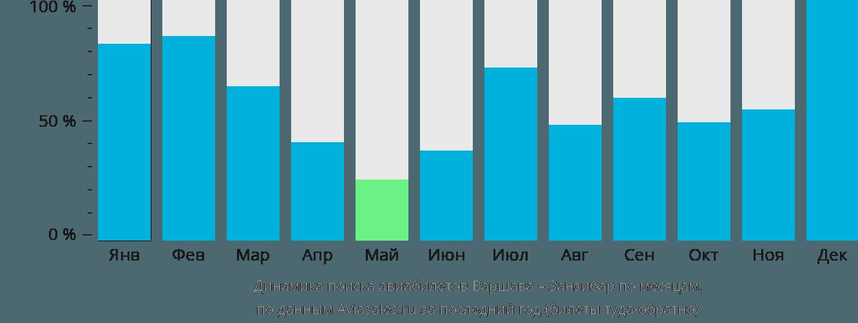 Динамика поиска авиабилетов из Варшавы в Занзибар по месяцам