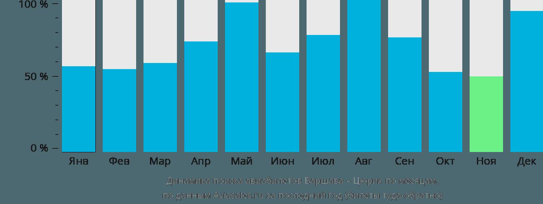 Динамика поиска авиабилетов из Варшавы в Цюрих по месяцам