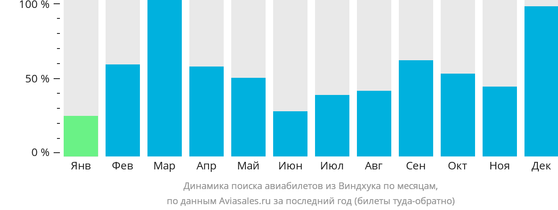 Динамика поиска авиабилетов из Виндхука по месяцам