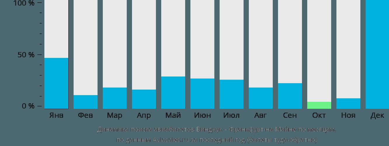 Динамика поиска авиабилетов из Виндхука во Франкфурт-на-Майне по месяцам