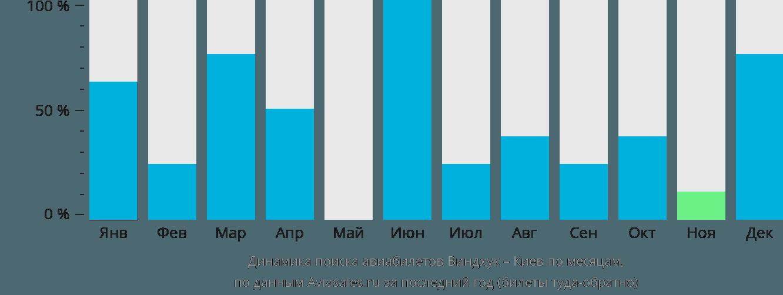 Динамика поиска авиабилетов из Виндхука в Киев по месяцам