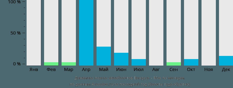 Динамика поиска авиабилетов из Виндхука на Маэ по месяцам