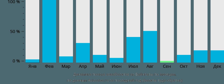 Динамика поиска авиабилетов из Вайнгапы по месяцам