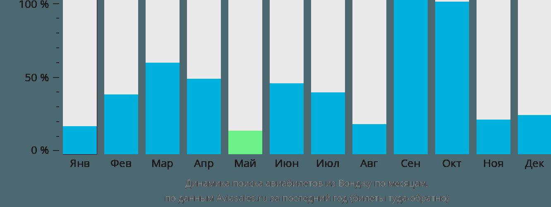 Динамика поиска авиабилетов из Вонджу по месяцам