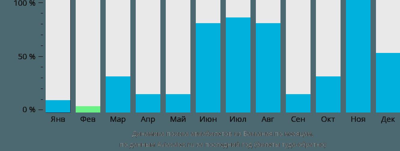 Динамика поиска авиабилетов из Вакканая по месяцам