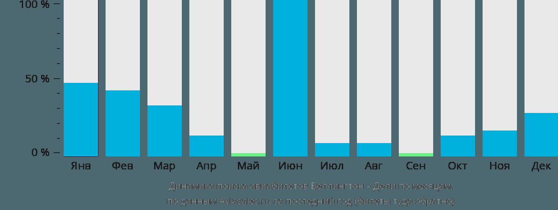Динамика поиска авиабилетов из Веллингтона в Дели по месяцам