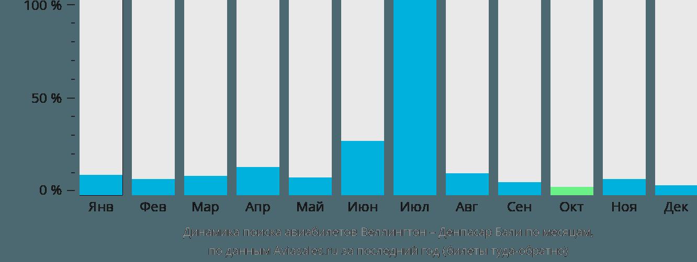 Динамика поиска авиабилетов из Веллингтона в Денпасар (Бали) по месяцам