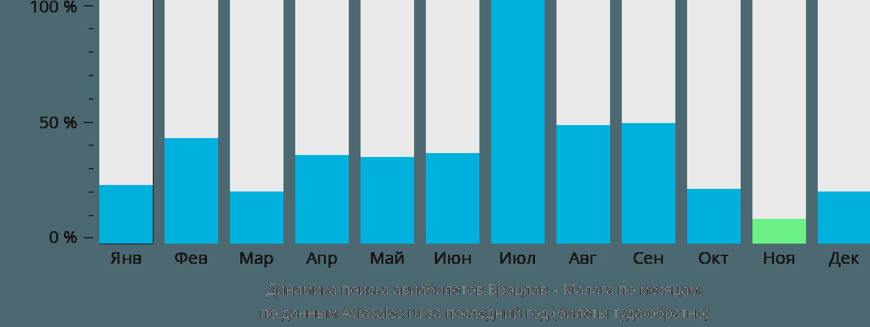 Динамика поиска авиабилетов из Вроцлава в Малагу по месяцам