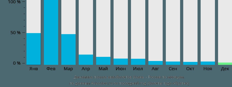 Динамика поиска авиабилетов из Уханя в Россию по месяцам