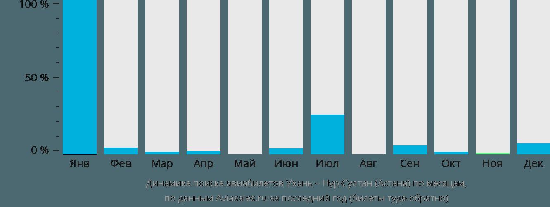 Динамика поиска авиабилетов из Уханя в Нур-Султан (Астана) по месяцам