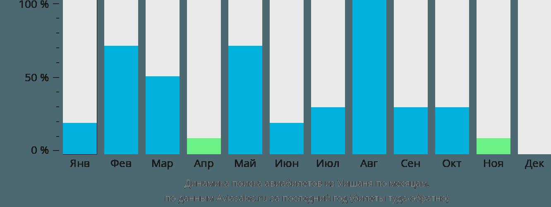 Динамика поиска авиабилетов из Уишаня по месяцам
