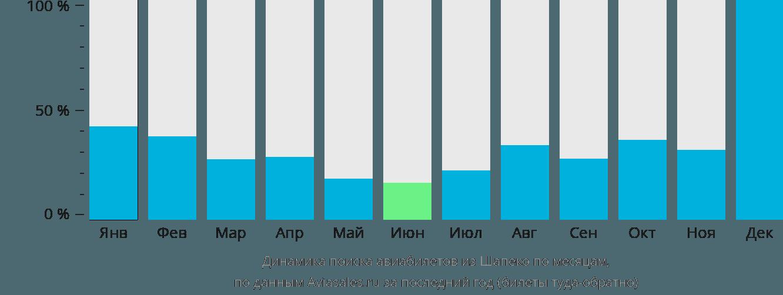 Динамика поиска авиабилетов из Шапеко по месяцам