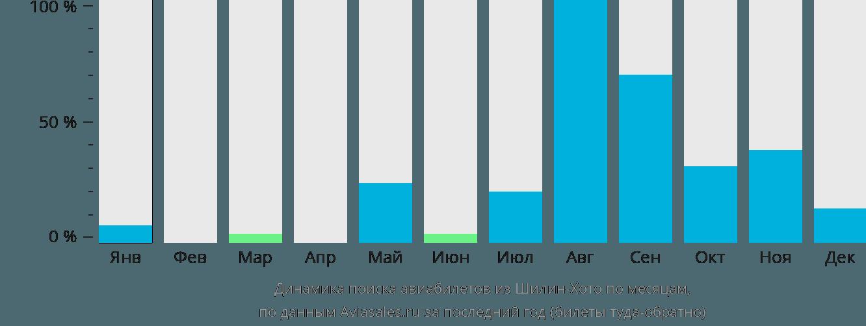 Динамика поиска авиабилетов из Шилин-Хото по месяцам