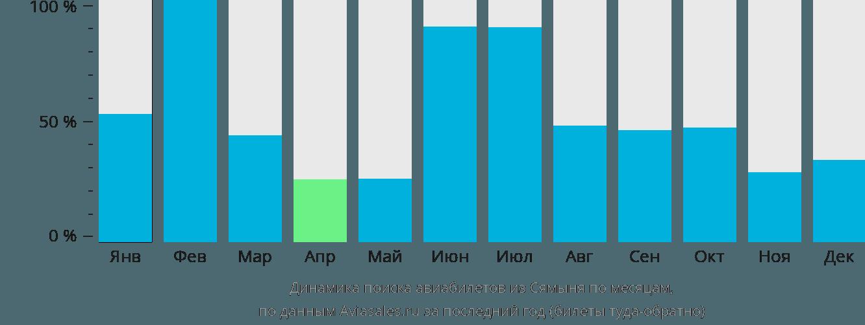 Динамика поиска авиабилетов из Сямыня по месяцам