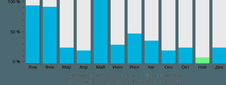 Динамика поиска авиабилетов из Сямыня на Пхукет по месяцам