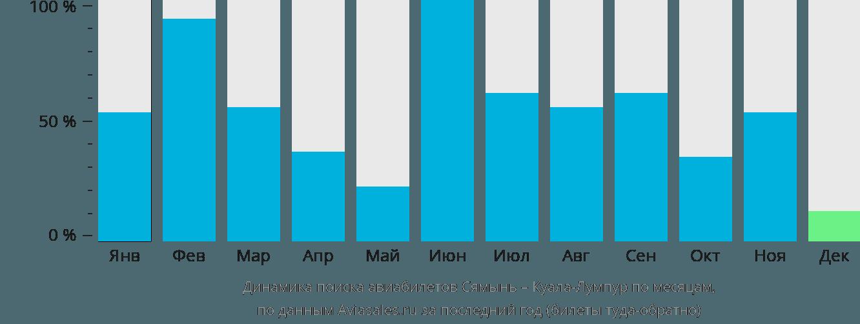 Динамика поиска авиабилетов из Сямыня в Куала-Лумпур по месяцам