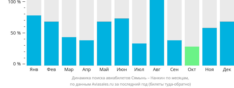 Динамика поиска авиабилетов из Сямыня в Нанкина по месяцам