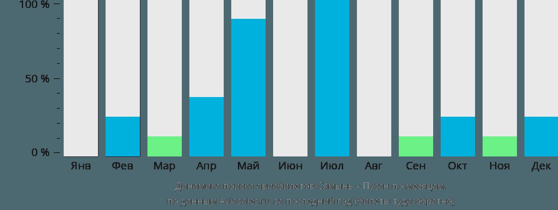 Динамика поиска авиабилетов из Сямыня в Пусана по месяцам