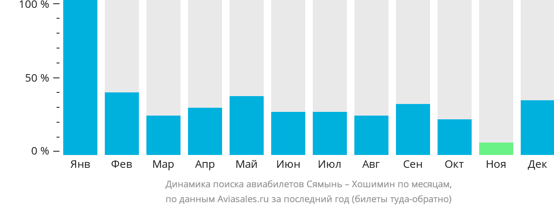 Динамика поиска авиабилетов из Сямыня в Хошимин по месяцам