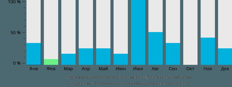 Динамика поиска авиабилетов из Сямыня в Шэньчжэнь по месяцам