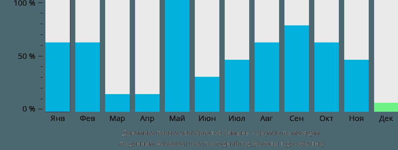 Динамика поиска авиабилетов из Сямыня в Урумчи по месяцам