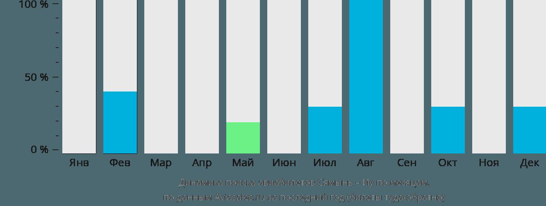 Динамика поиска авиабилетов из Сямыня в Иу по месяцам