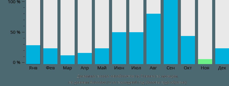 Динамика поиска авиабилетов из Синина по месяцам