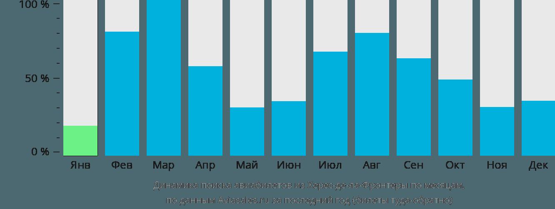 Динамика поиска авиабилетов из Херес-де-ла-Фронтеры по месяцам