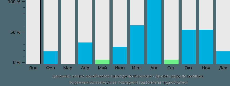 Динамика поиска авиабилетов из Херес-де-ла-Фронтеры в Дюссельдорф по месяцам