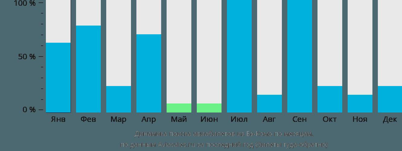 Динамика поиска авиабилетов из Бэ-Комо по месяцам