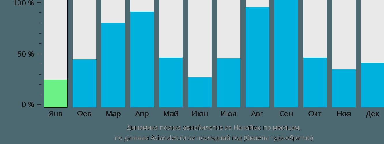 Динамика поиска авиабилетов из Нанаймо по месяцам