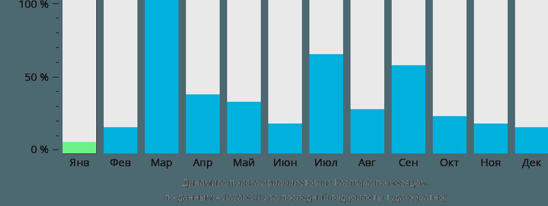 Динамика поиска авиабилетов из Каслгара по месяцам