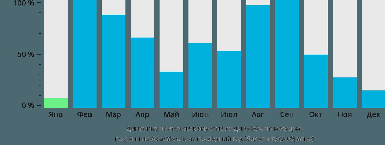 Динамика поиска авиабилетов из Дир Лейка по месяцам