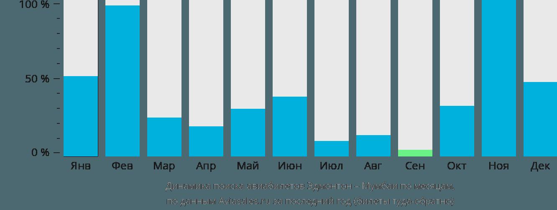 Динамика поиска авиабилетов из Эдмонтона в Мумбаи по месяцам