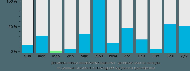 Динамика поиска авиабилетов из Эдмонтона в Денпасар Бали по месяцам