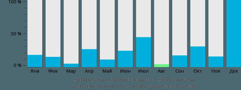 Динамика поиска авиабилетов из Эдмонтона в Дубай по месяцам