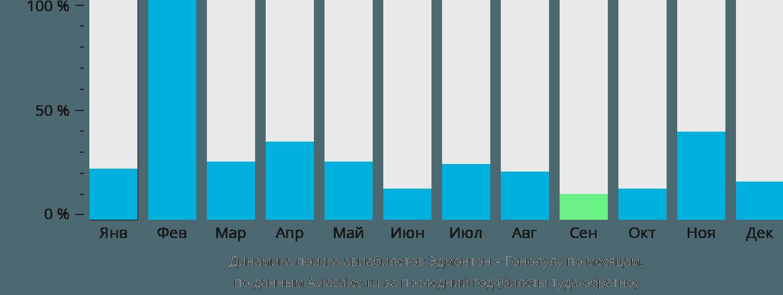 Динамика поиска авиабилетов из Эдмонтона в Гонолулу по месяцам