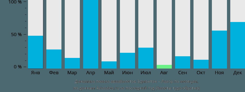 Динамика поиска авиабилетов из Эдмонтона в Лахор по месяцам
