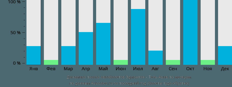 Динамика поиска авиабилетов из Эдмонтона в Тель-Авив по месяцам