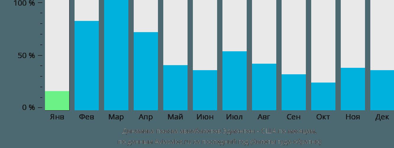 Динамика поиска авиабилетов из Эдмонтона в США по месяцам
