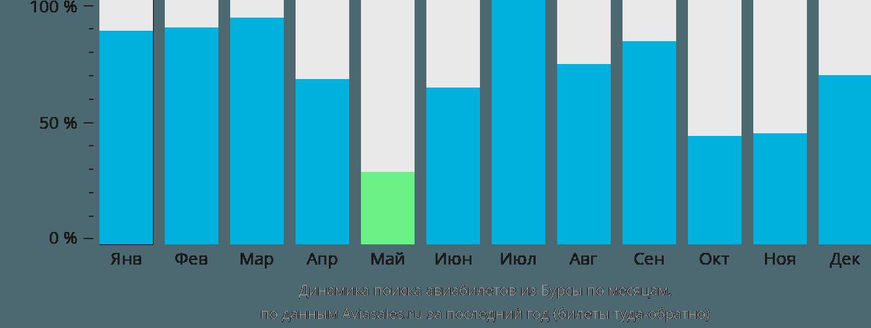 Динамика поиска авиабилетов из Бурсы по месяцам